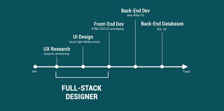 Successful Full Stack Design