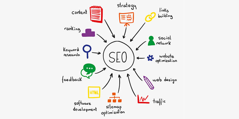 Tips on SEO Activites