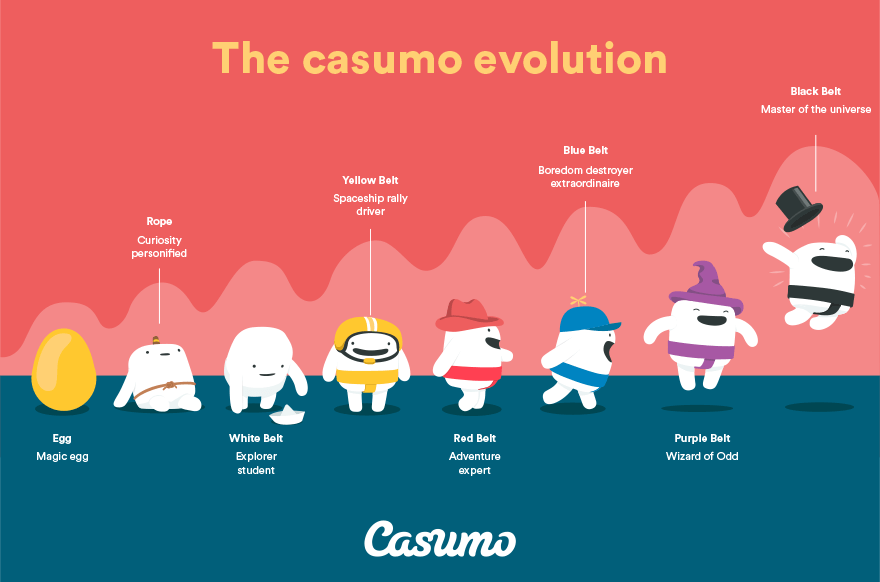 Casumo Casino Evolution