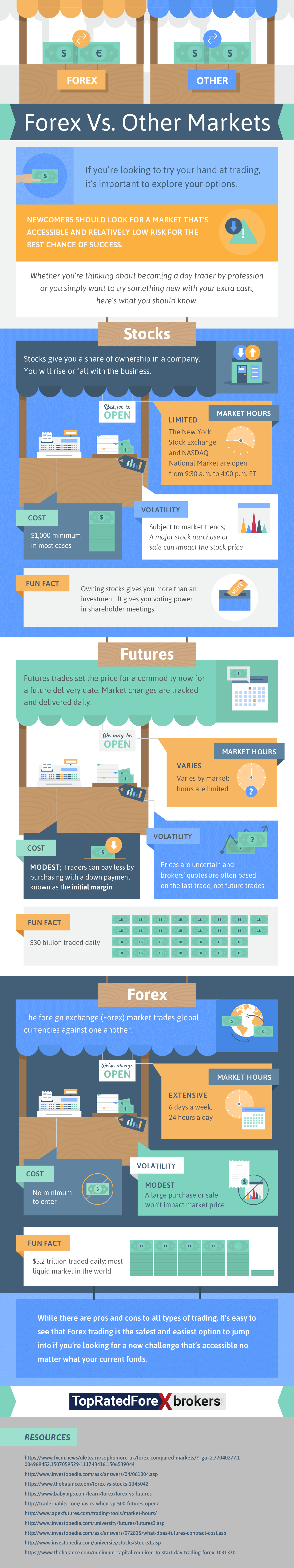 Infographic on Investment Trader