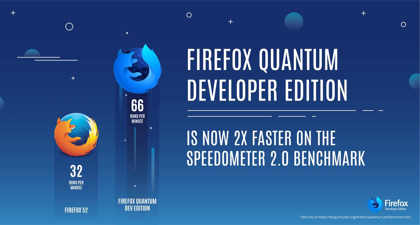 Firefox Quantum Developer Edition