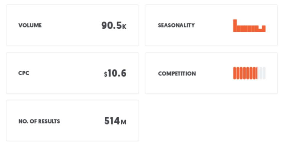 Keyword stats