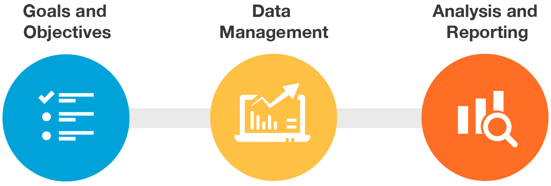 Analytics Enabled Marketing