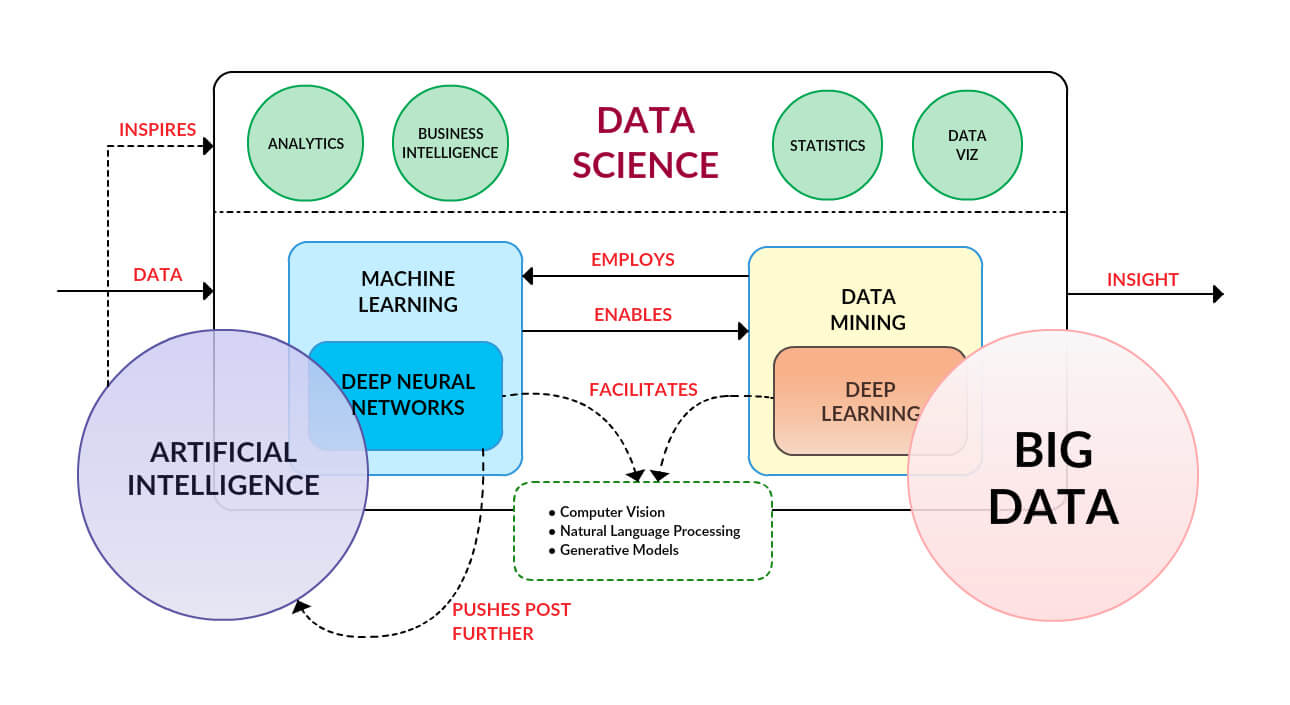 Data Learning Mechanism
