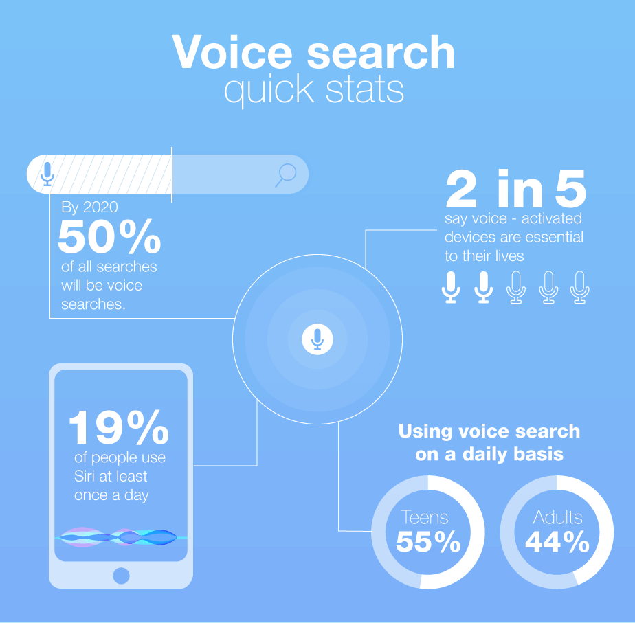 Voice Search and Its Overall Usage