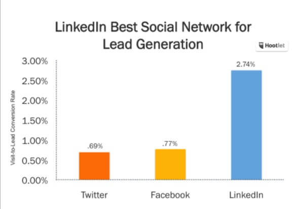 linkedln add converion rate lead generation