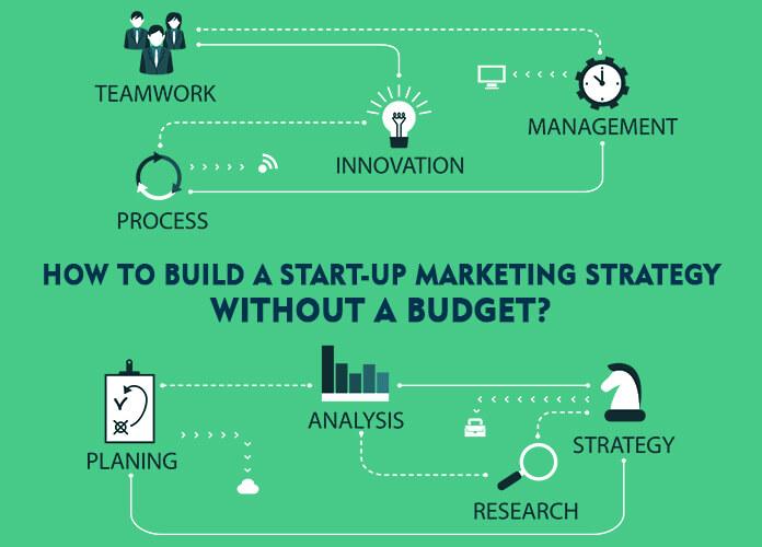 Start-up Marketing Strategy