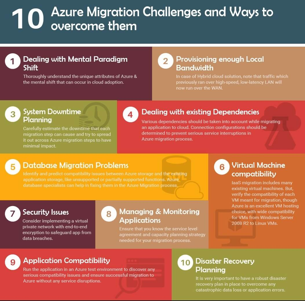 Azure migration challenges