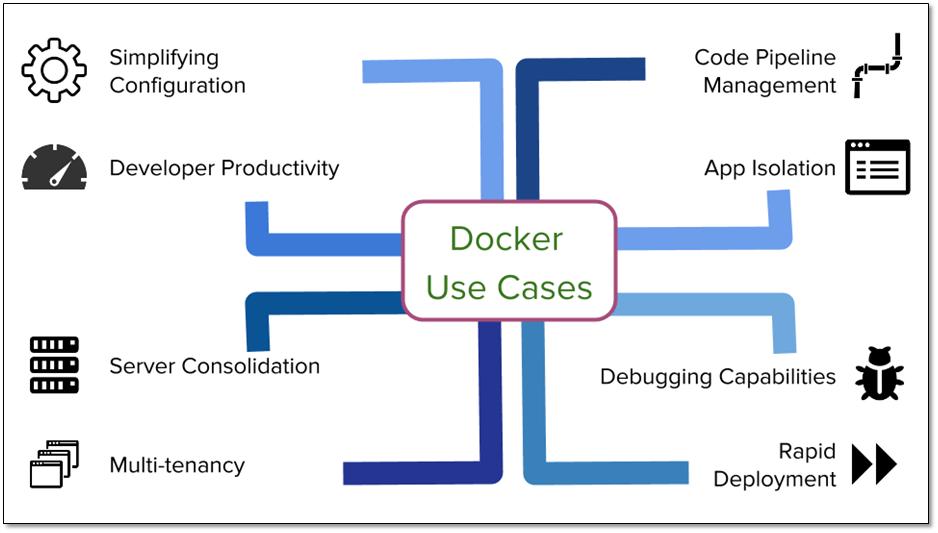 Docker use cases