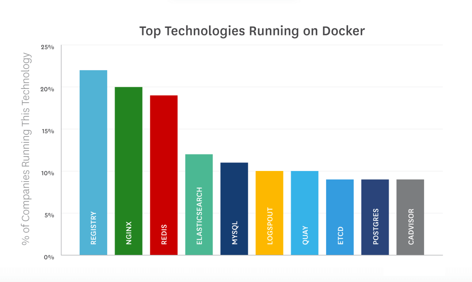 Technologies on Docker