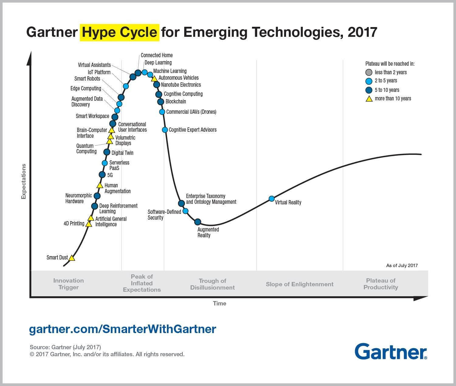 Gartner hypecycle