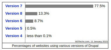Percentage of websites using various versions of Drupal