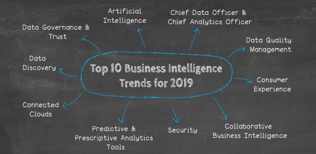 Top 10 Business Intelligence Trends for 2019