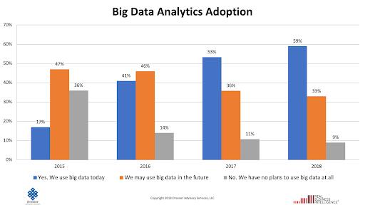 Big Data Analytics Adoption