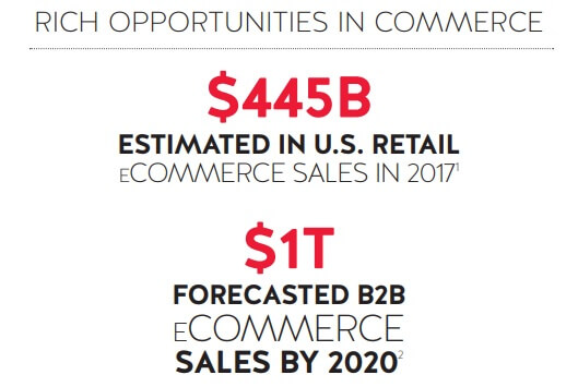 E Commerce stats