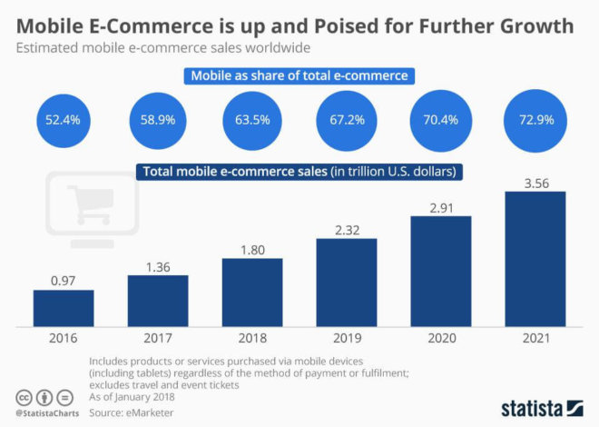 Estimated Mobile E-Commerce Sales Worldwide