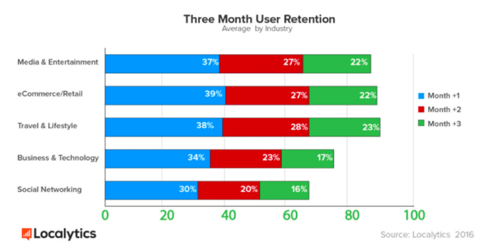 User Retention Stats