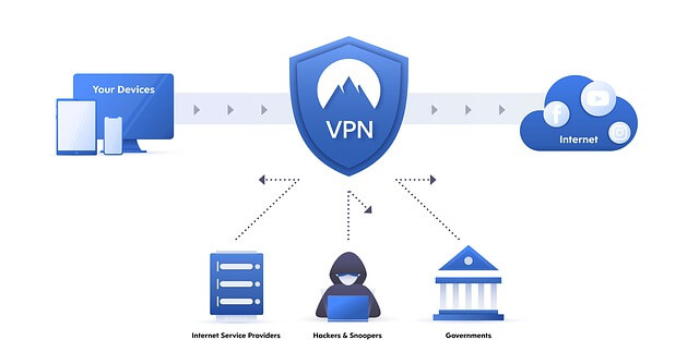 Why You Need To Use VPN?
