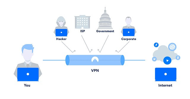 vpn-for-security