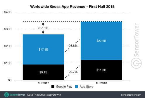 App Revenue stats
