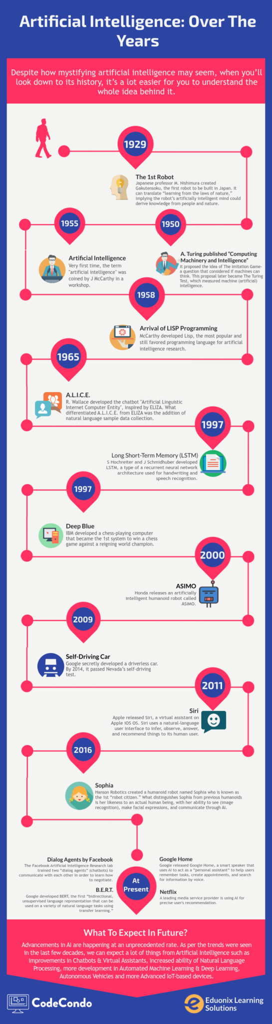Artificial intelligence history infographics