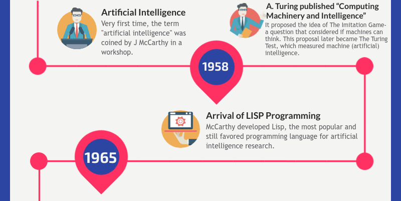 Artificial intelligence infographics - slide 3
