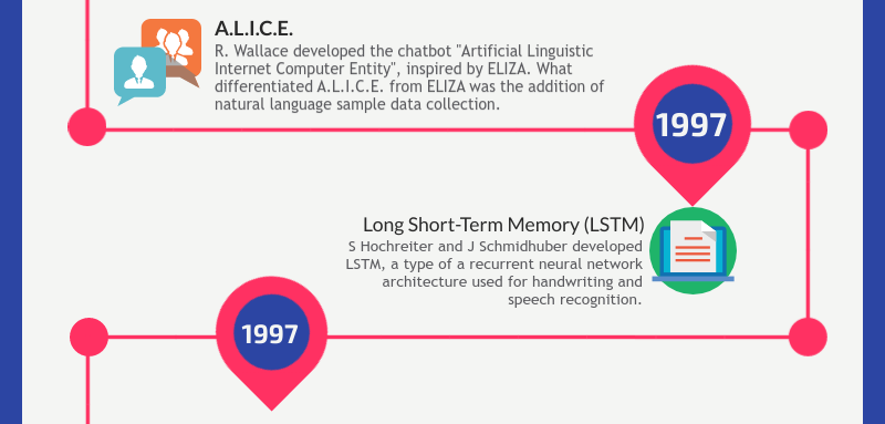 Artificial intelligence infographics - slide 4