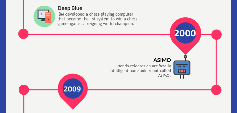 Artificial intelligence infographics - slide 5