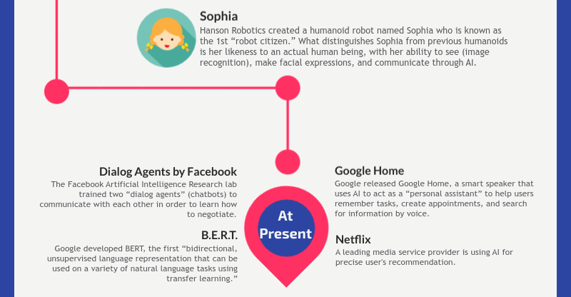 Artificial intelligence infographics - slide 7