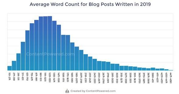 Average Word count for Blogs in 2019- Stats