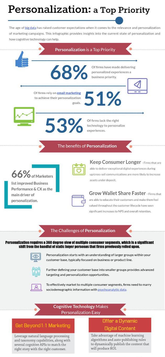 Importance of Personalization