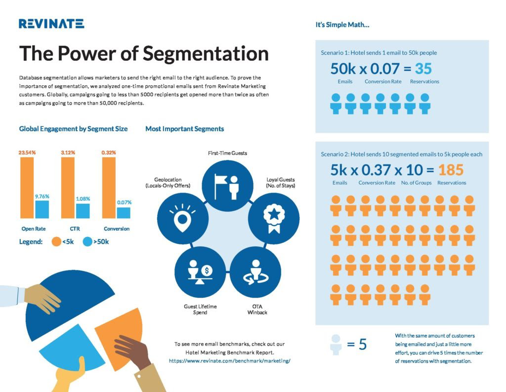 Power of Segmentation