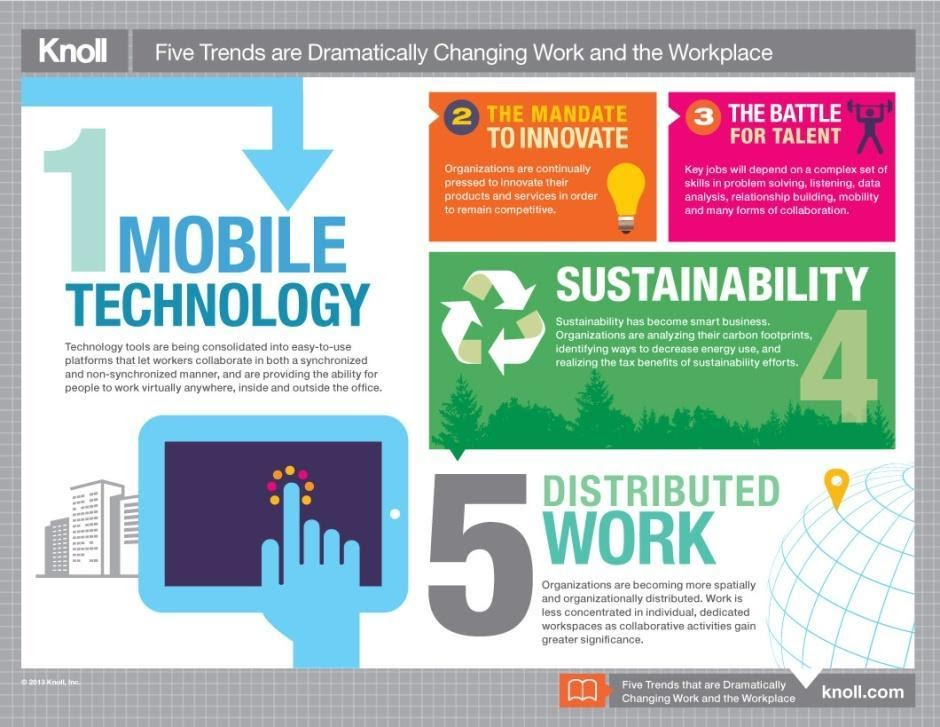 5 trends for workplace