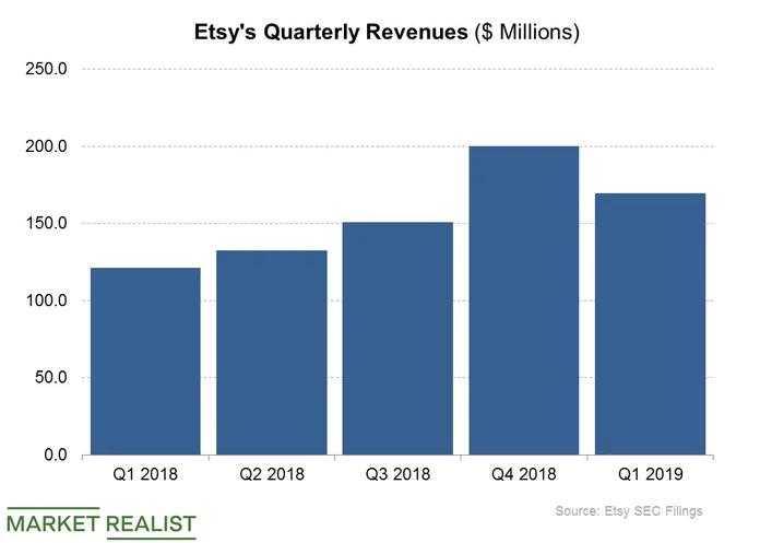 etsy quarterly revenue stats