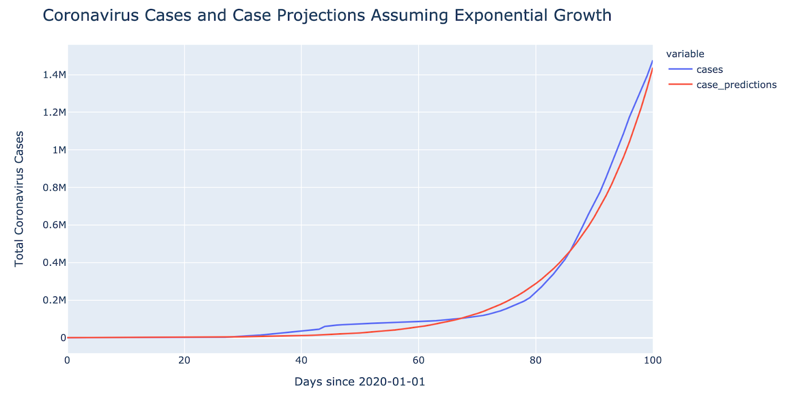 coronavirus cases exponential growth chart- 2