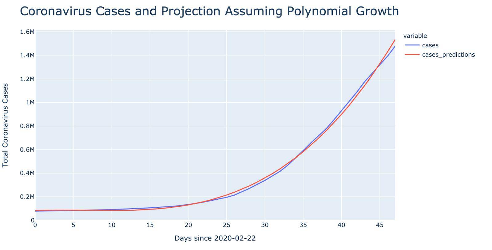 coronavirus cases & projection- polynomial chart- 4