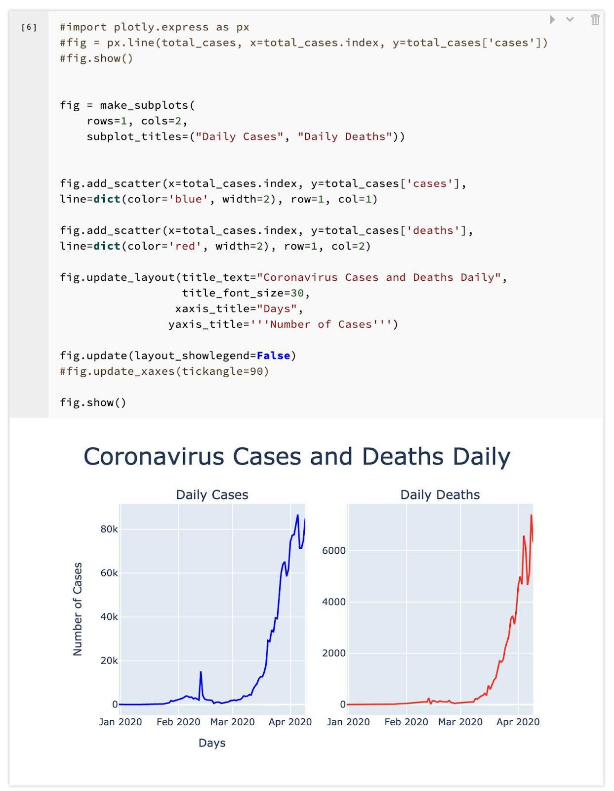 coronavirus cases vs deaths -6