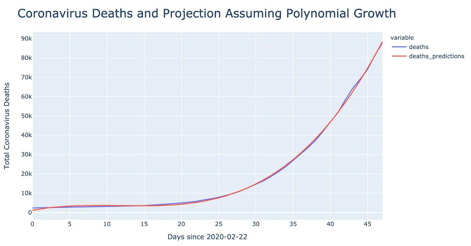 coronavirus death & projection- polynomial chart- 5