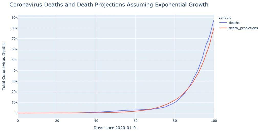 cronovirsu deaths vs prediction exponential growth-3