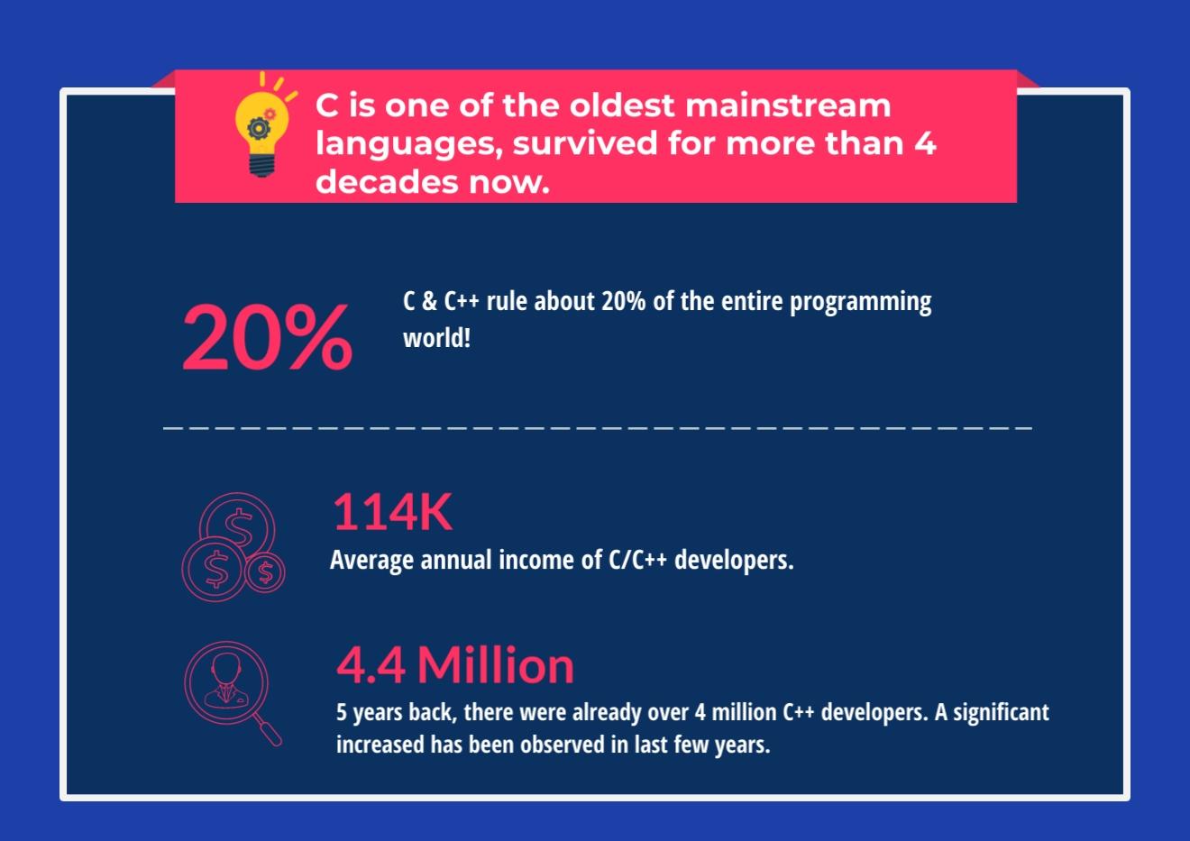 C++ IDEs, C IDEs, C/C++ stats infographics-3