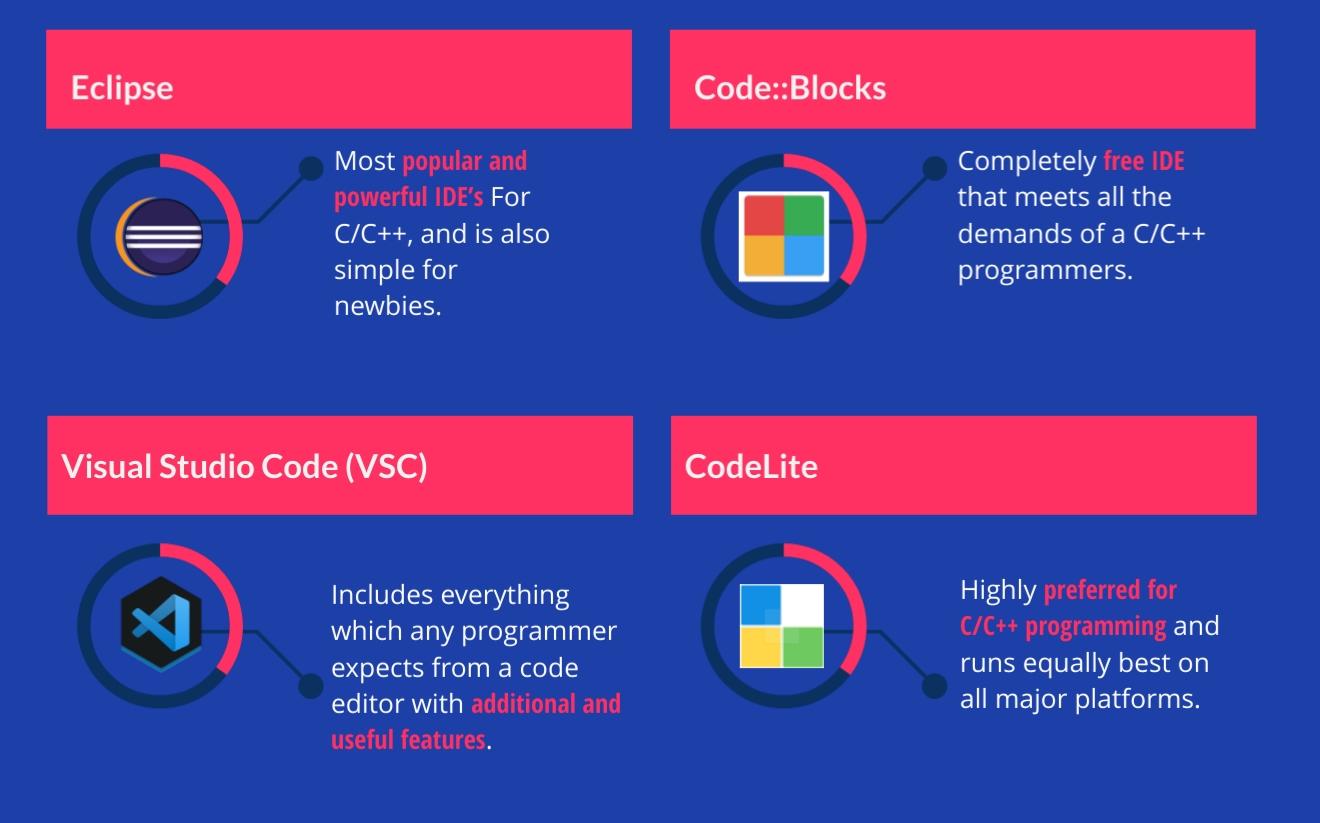 C++ IDEs, C IDEs, C++ IDEs, C IDEs, C/C++ IDEs & Editors- Eclipse, VSC, CodeLite, Codeblocks- infographics 6