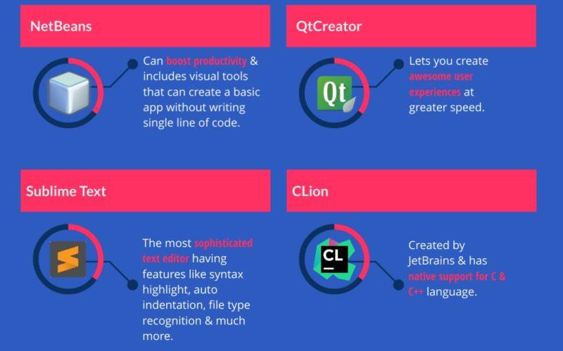 C/C++ IDEs & Editors, Qt Crator, CLion, Sublime Text, NetBeans- infographics 7