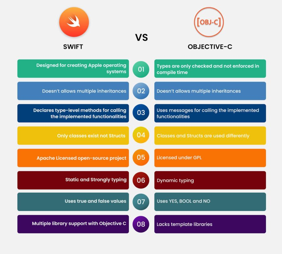 swift vs objective-c comparison