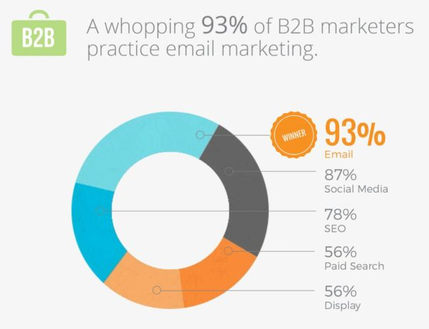 email marketing- b2b marketers -2