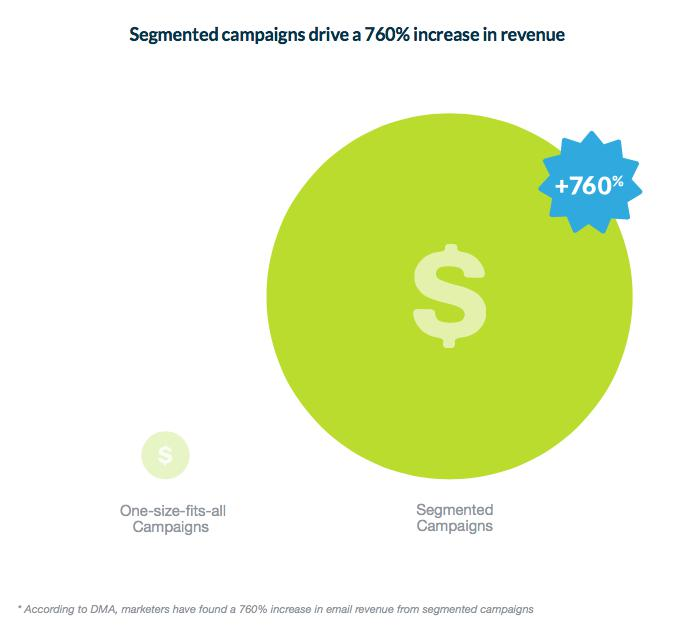 segmented campaigns- 11