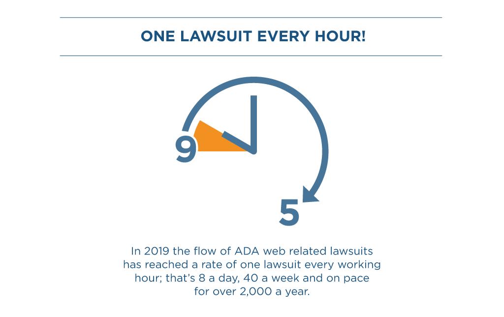 ADA lawsuit statistics