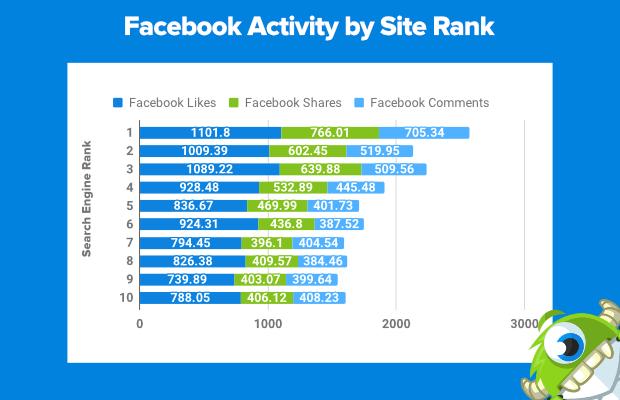 facebook activity by site rank