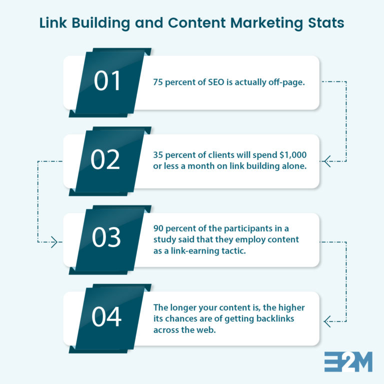 link building & content marketing stats
