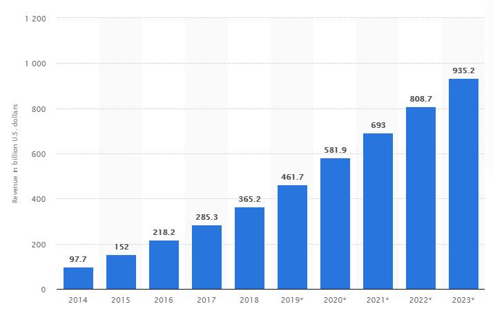 mobile app revenue- stats- 1