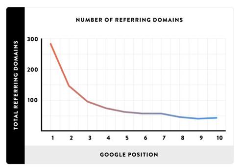 referring domain stats